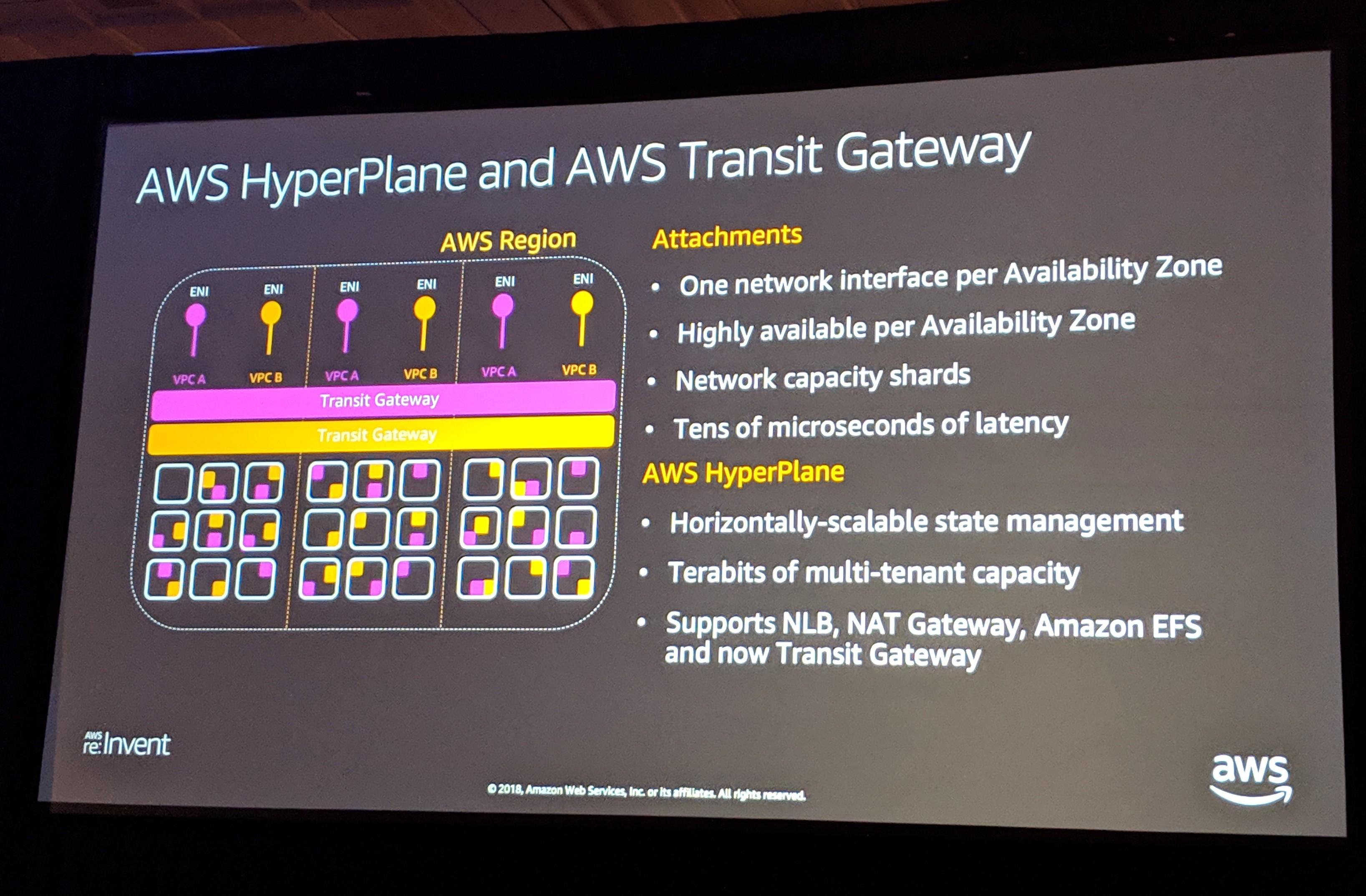 AWS Transit Gateway